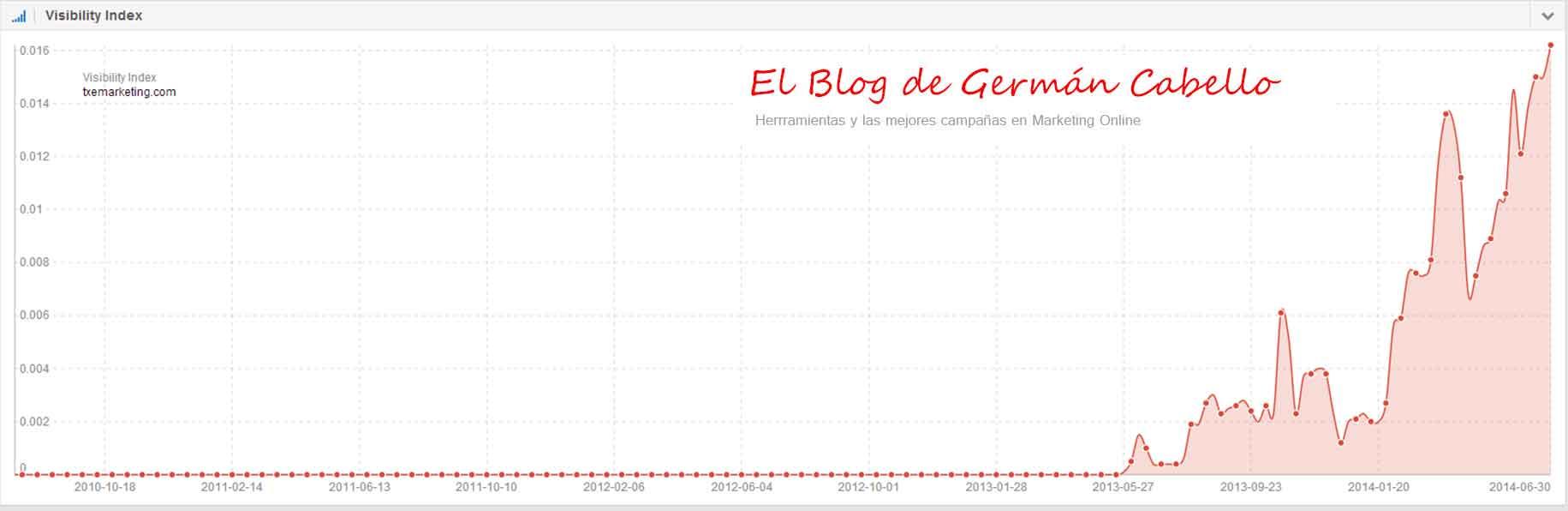 Visibilidad-txemarketing-en-Sistrix---El-blog-de-Germán-Cabello