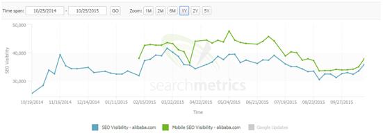 visibilidad mobile y desktop alibaba