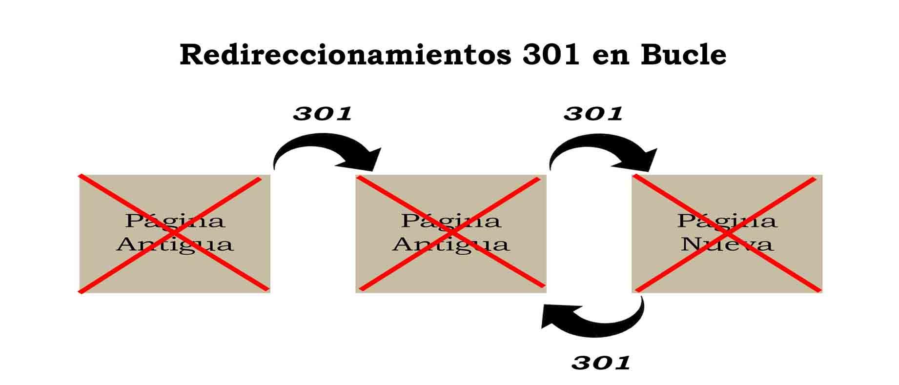 redireccionamientos en bucle