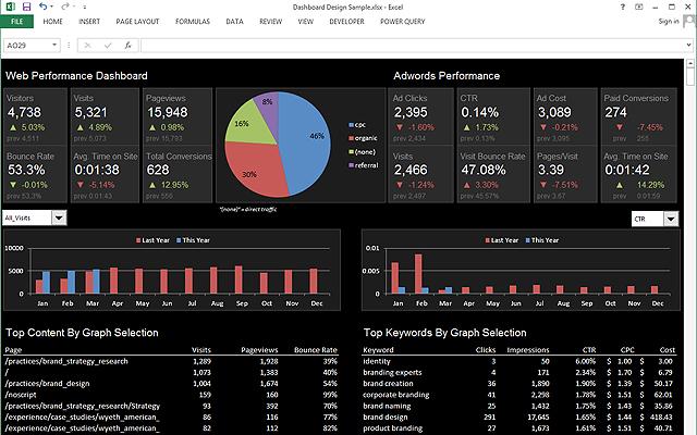 Analytics Edge: Descarga todas tus páginas de destino desde Excel fácilmente